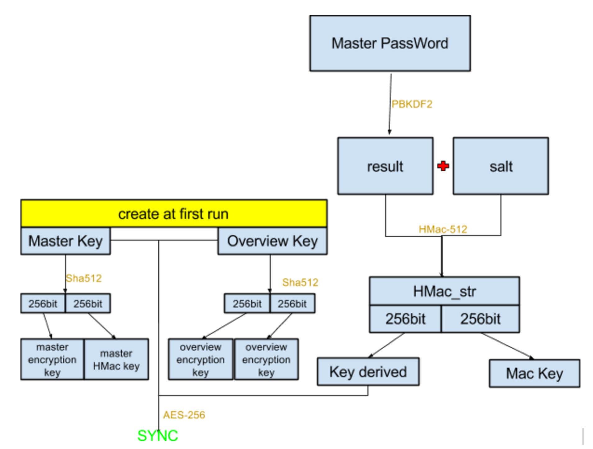 密钥生成流程图